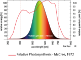 Spectrum-visibleLight-PAR-lumen