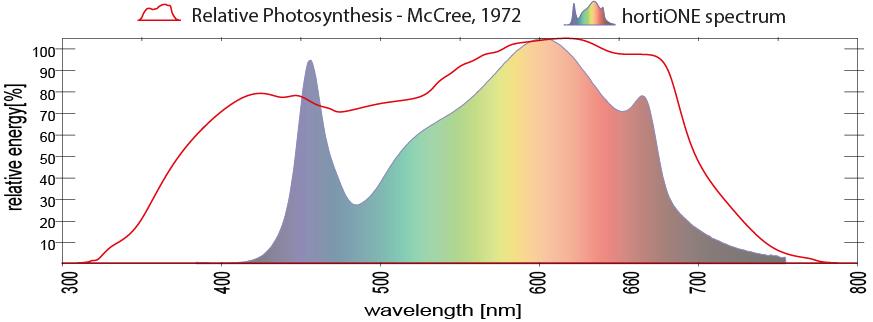 hortiONE-Spectrum