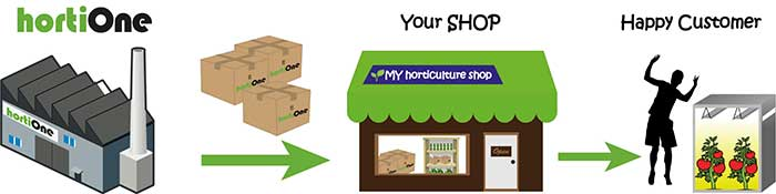 Retail - Distribution - Wholesale - Reseller