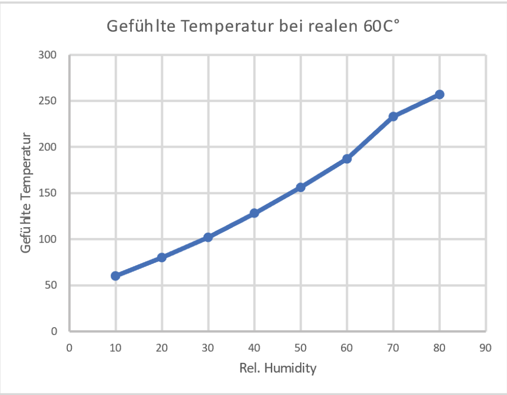 Temperature-perception