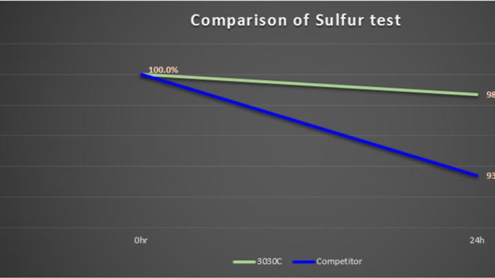 SULFUR-comparison