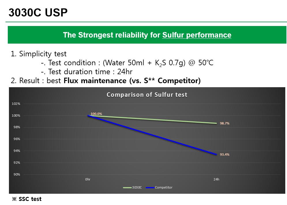 Seoul-Sulfur-test