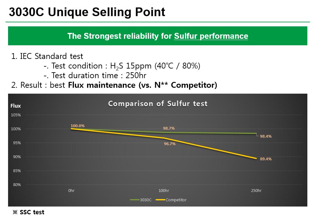 Seoul-Sulfur-test-USP