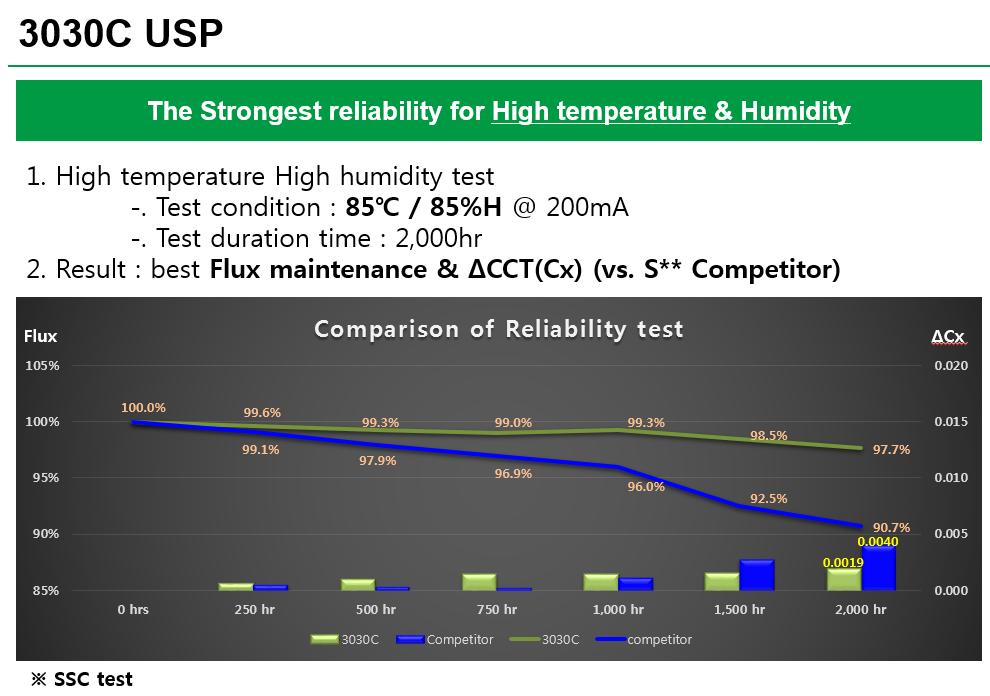 sulfur-test