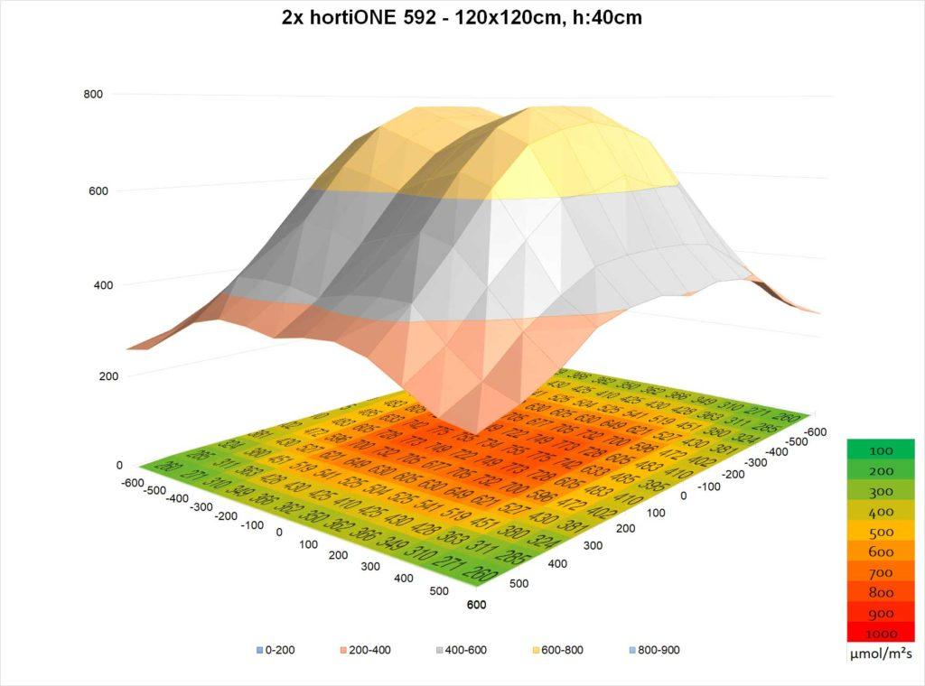 2xhortiONE592-V2-120x120@40cm