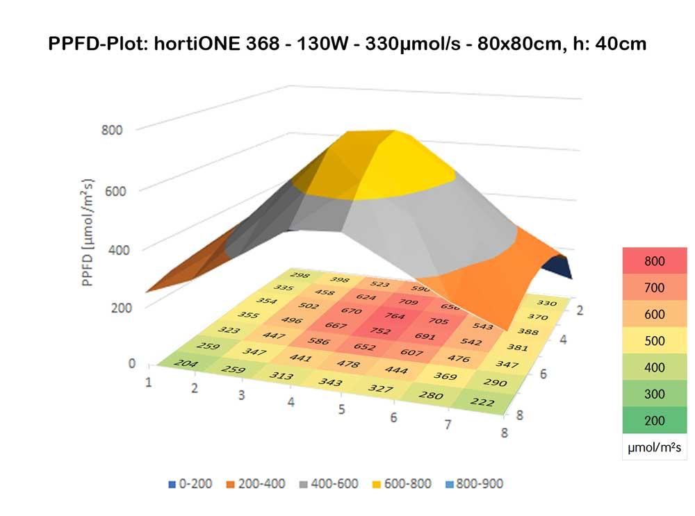 hortiONE368-V2-80x80@40cm